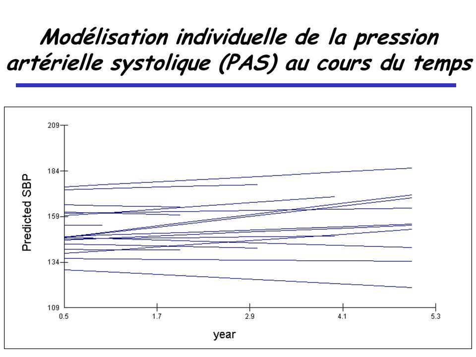 Modélisation individuelle de la pression artérielle systolique (PAS) au cours du temps