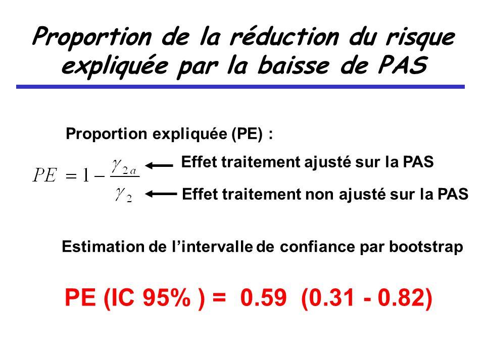 Proportion de la réduction du risque expliquée par la baisse de PAS Proportion expliquée (PE) : Effet traitement ajusté sur la PAS Effet traitement non ajusté sur la PAS Estimation de lintervalle de confiance par bootstrap PE (IC 95% ) = 0.59 (0.31 - 0.82)