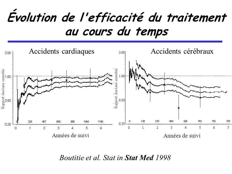 Accidents cardiaquesAccidents cérébraux Années de suivi Rapport des taux cumulés Évolution de l efficacité du traitement au cours du temps Boutitie et al.