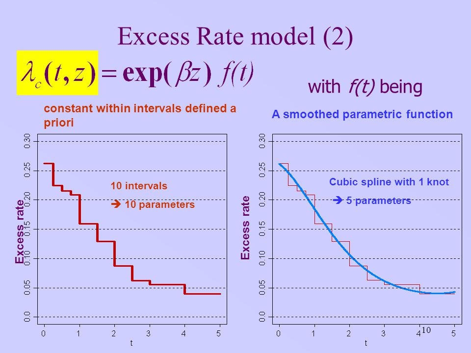 10 Excess Rate model (2) with f(t) being constant within intervals defined a priori A smoothed parametric function Excess rate 10 intervals 10 parameters Cubic spline with 1 knot 5 parameters