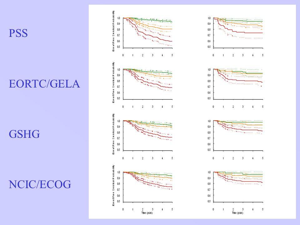 5 PSS EORTC/GELA GSHG NCIC/ECOG