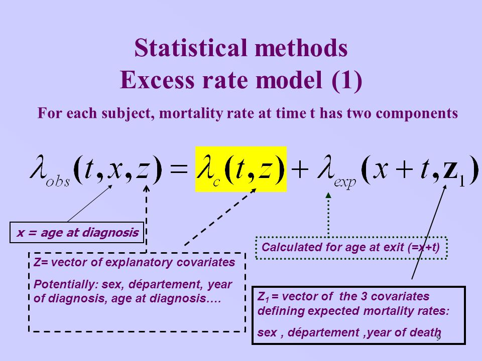 9 Statistical methods Excess rate model (1) For each subject, mortality rate at time t has two components Z= vector of explanatory covariates Potentially: sex, département, year of diagnosis, age at diagnosis….