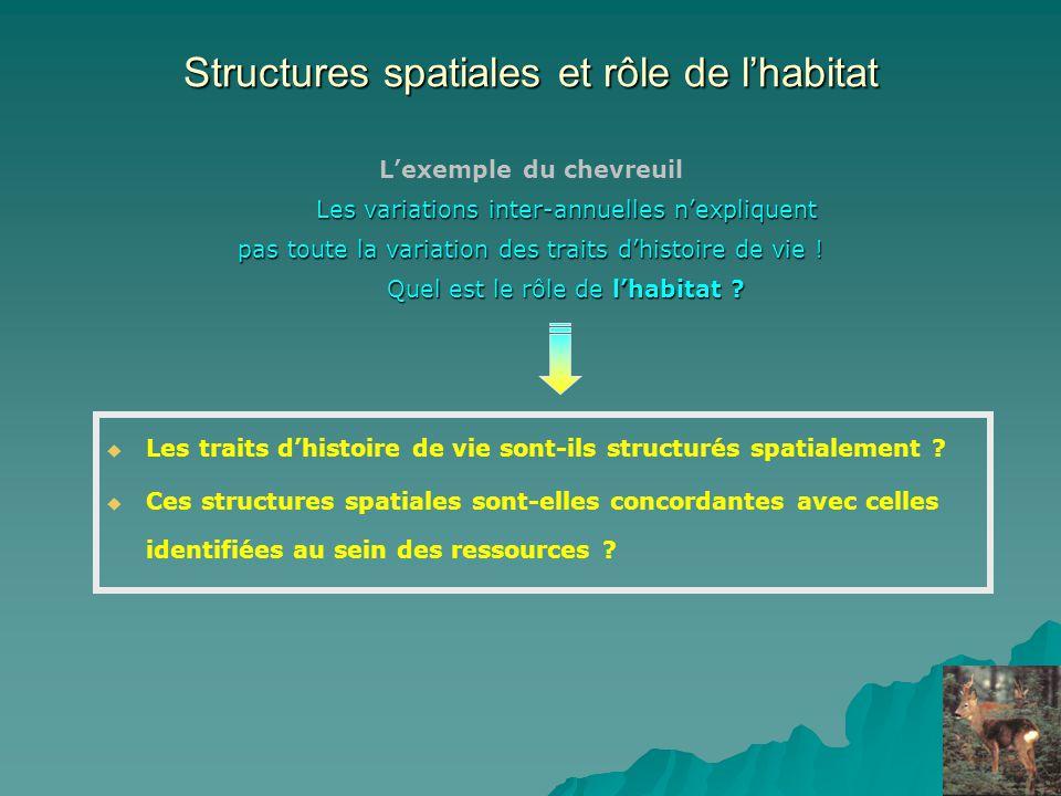 Structures spatiales et rôle de lhabitat Lexemple du chevreuil Les variations inter-annuelles nexpliquent pas toute la variation des traits dhistoire