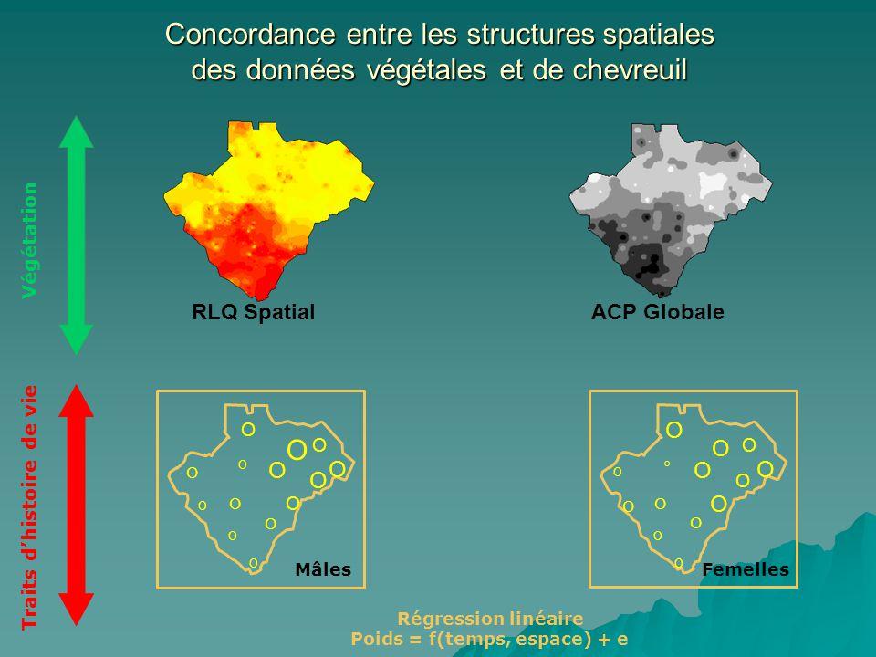 O O O O O O O O O O O O O O O O O O O O O O O O O O O O ACP GlobaleRLQ Spatial Concordance entre les structures spatiales des données végétales et de