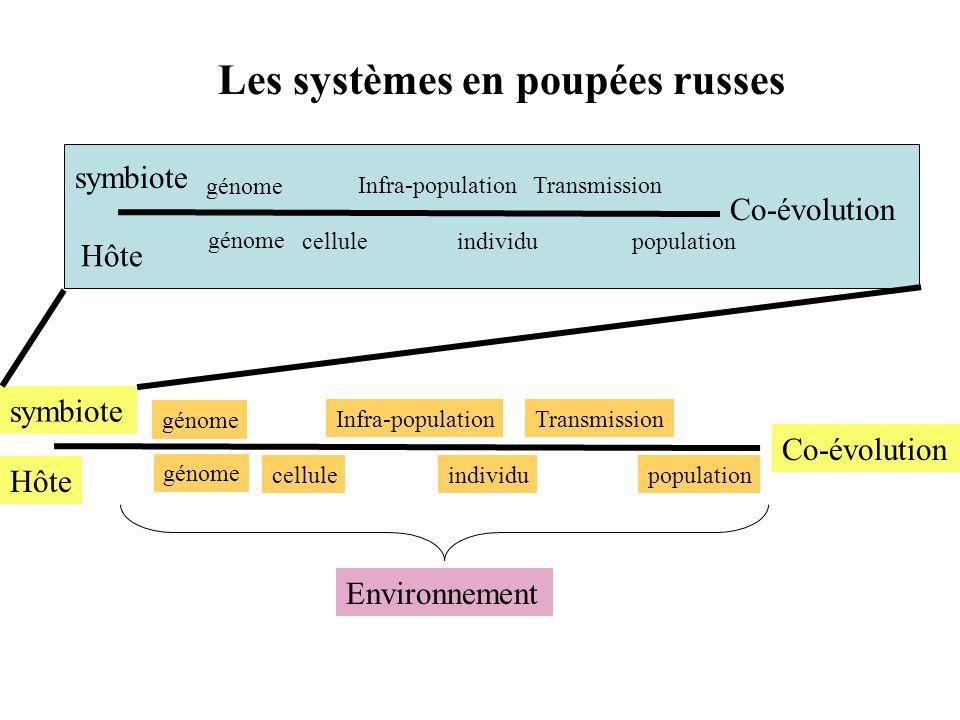 Les systèmes en poupées russes cellule individu Infra-population population Transmission génome Hôte symbiote Co-évolution Hôte symbiote Co-évolution