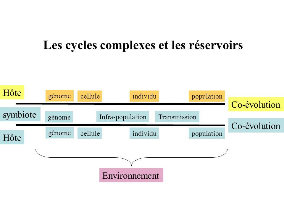 Hôte symbiote Co-évolution celluleindividupopulation Infra-populationTransmission génome Environnement celluleindividupopulation génome Hôte Co-évolut