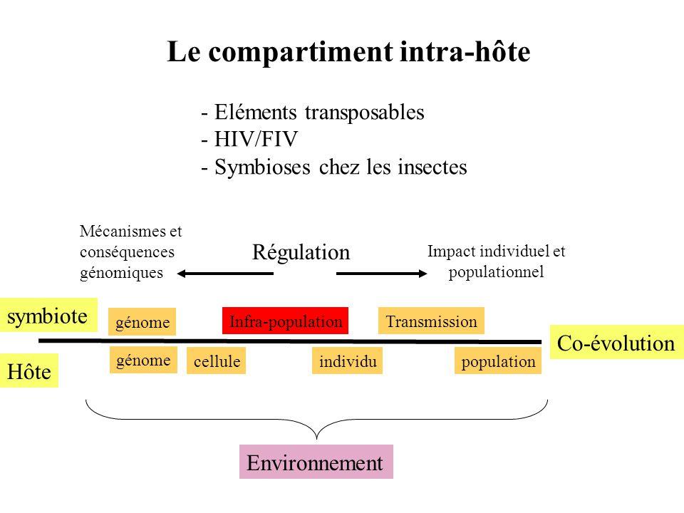 Hôte symbiote Co-évolution celluleindividupopulation Infra-populationTransmission génome Environnement Régulation Le compartiment intra-hôte - Elément