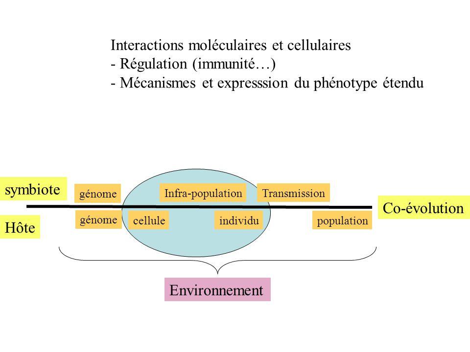 Interactions moléculaires et cellulaires - Régulation (immunité…) - Mécanismes et expresssion du phénotype étendu Hôte symbiote Co-évolution cellulein