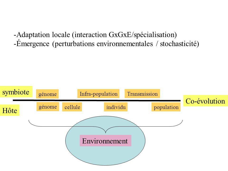 -Adaptation locale (interaction GxGxE/spécialisation) -Émergence (perturbations environnementales / stochasticité) Hôte symbiote Co-évolution cellulei