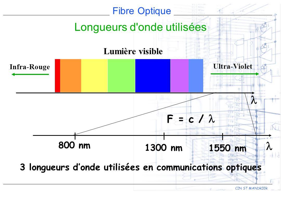 Fibre Optique CIN ST MANDRIER 3 longueurs donde utilisées en communications optiques Lumière visible Infra-Rouge Ultra-Violet Longueurs d onde utilisées 800 nm 1300 nm 1550 nm F = c /