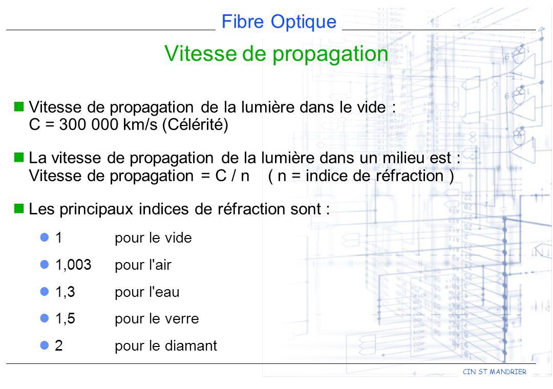 Fibre Optique CIN ST MANDRIER Vitesse de propagation Vitesse de propagation de la lumière dans le vide : C = 300 000 km/s (Célérité) La vitesse de propagation de la lumière dans un milieu est : Vitesse de propagation = C / n( n = indice de réfraction ) Les principaux indices de réfraction sont : 1pour le vide 1,003pour l air 1,3pour l eau 1,5pour le verre 2pour le diamant