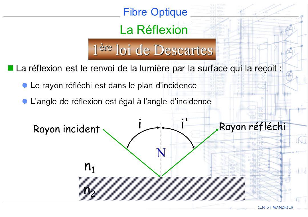 Fibre Optique CIN ST MANDRIER La Réflexion La réflexion est le renvoi de la lumière par la surface qui la reçoit : Le rayon réfléchi est dans le plan d incidence L angle de réflexion est égal à l angle d incidence N n1n1 n2n2 Rayon réfléchi Rayon incident ii 1 ère loi de Descartes