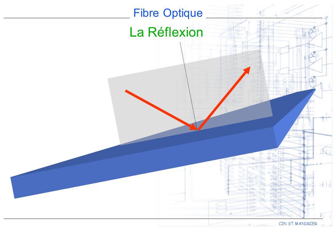 Fibre Optique CIN ST MANDRIER La Réflexion