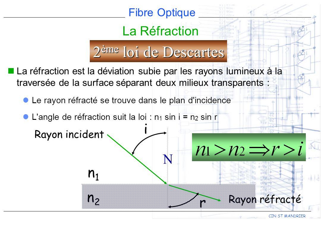 Fibre Optique CIN ST MANDRIER La Réfraction La réfraction est la déviation subie par les rayons lumineux à la traversée de la surface séparant deux milieux transparents : Le rayon réfracté se trouve dans le plan d incidence L angle de réfraction suit la loi : n 1 sin i = n 2 sin r Rayon incident 2 ème loi de Descartes N n1n1 n2n2 Rayon réfracté i r