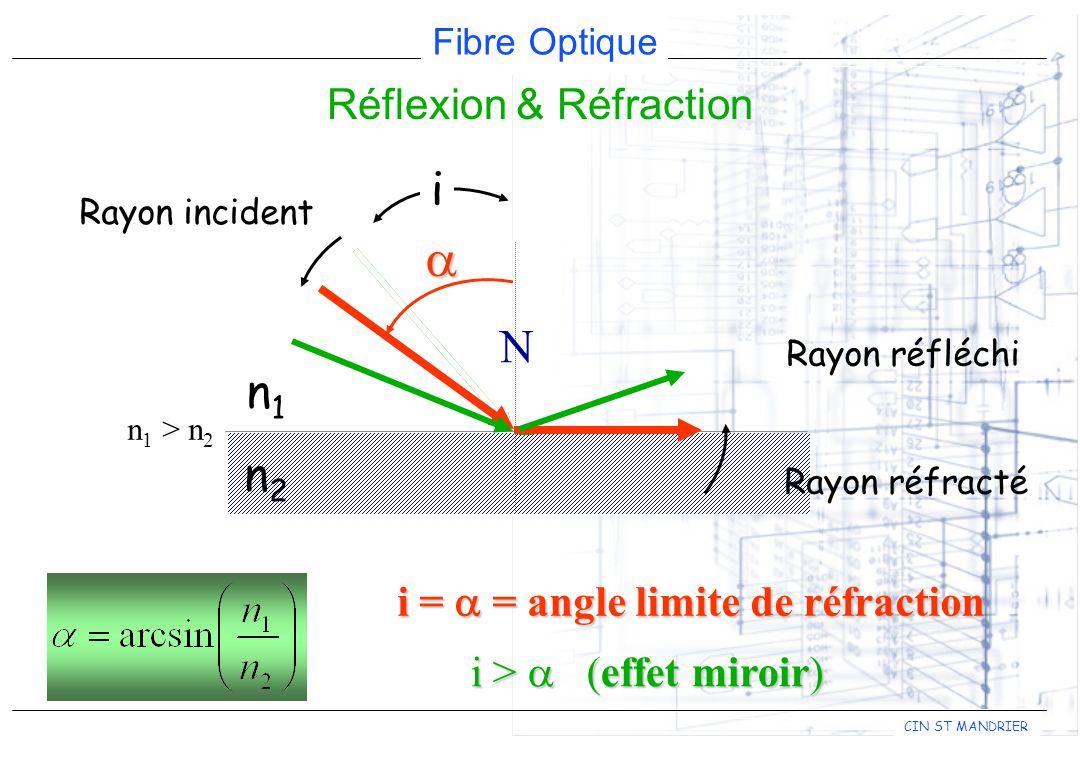 Fibre Optique CIN ST MANDRIER Réflexion & Réfraction Rayon incident N n1n1 n2n2 Rayon réfléchi i n 1 > n 2 i = = angle limite de réfraction i > (effet miroir) i > (effet miroir) Rayon réfracté