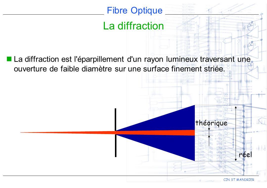 Fibre Optique CIN ST MANDRIER La diffraction est l éparpillement d un rayon lumineux traversant une ouverture de faible diamètre sur une surface finement striée.