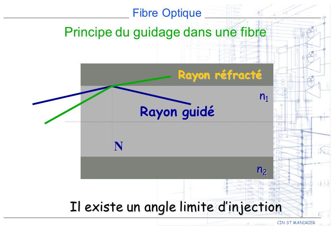 Fibre Optique CIN ST MANDRIER n1n1n1n1 n2n2n2n2 Rayon guidé N Rayon réfracté Il existe un angle limite dinjection Principe du guidage dans une fibre
