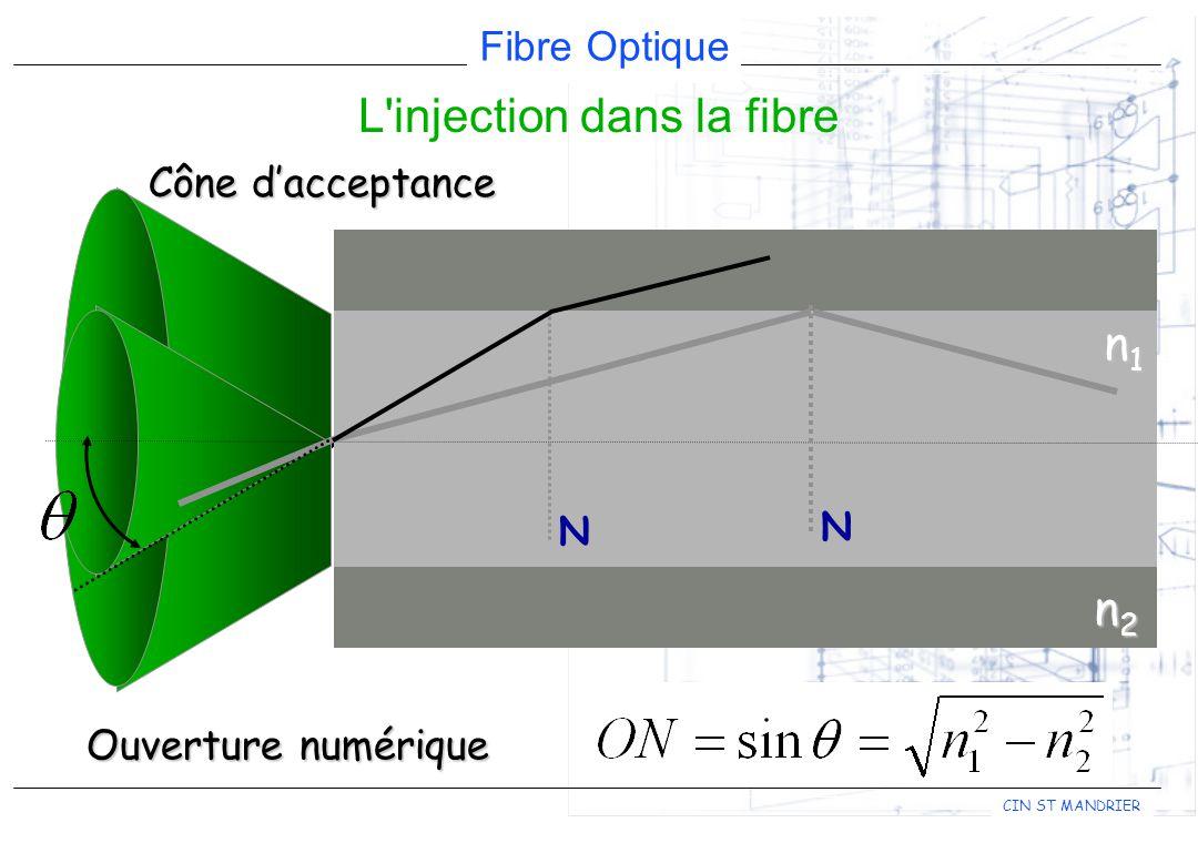 Fibre Optique CIN ST MANDRIER n1n1n1n1 n2n2n2n2 NN Ouverture numérique Cône dacceptance L injection dans la fibre