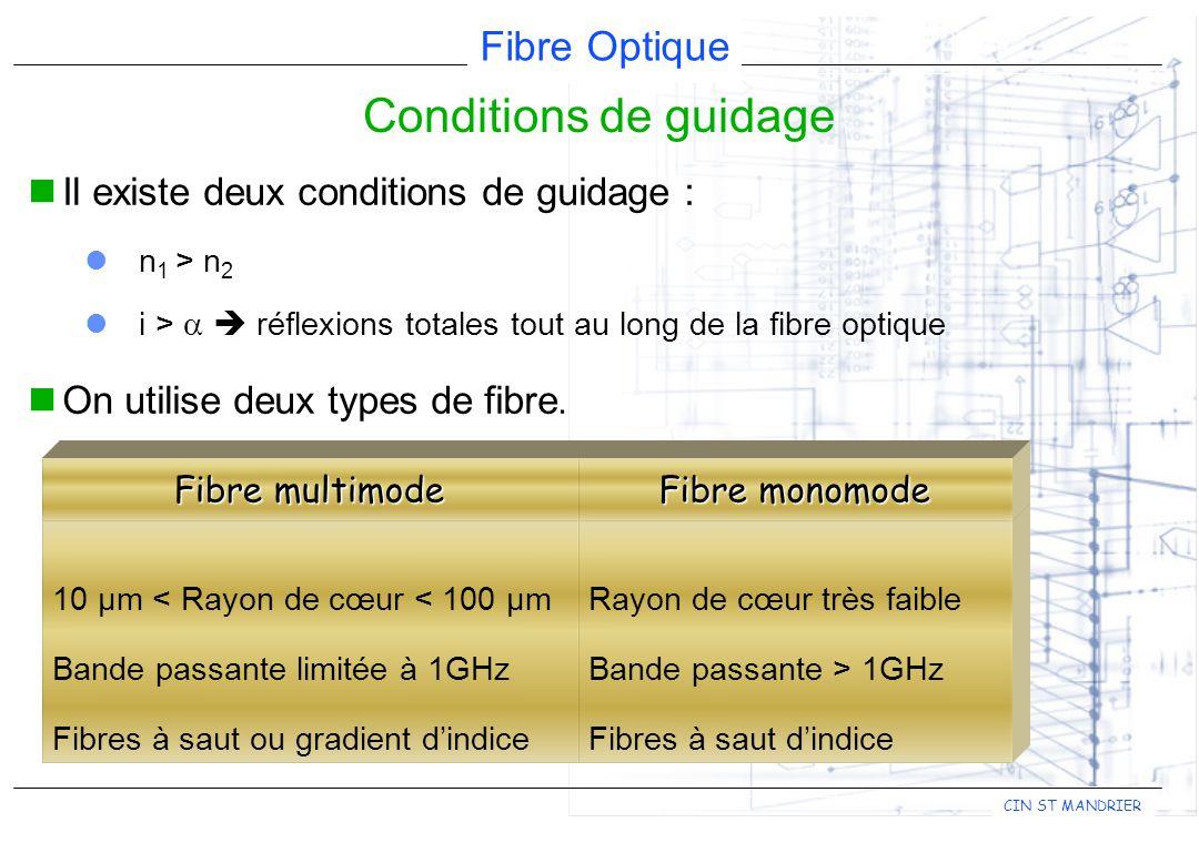 Fibre Optique CIN ST MANDRIER Il existe deux conditions de guidage : n 1 > n 2 i > réflexions totales tout au long de la fibre optique On utilise deux types de fibre.