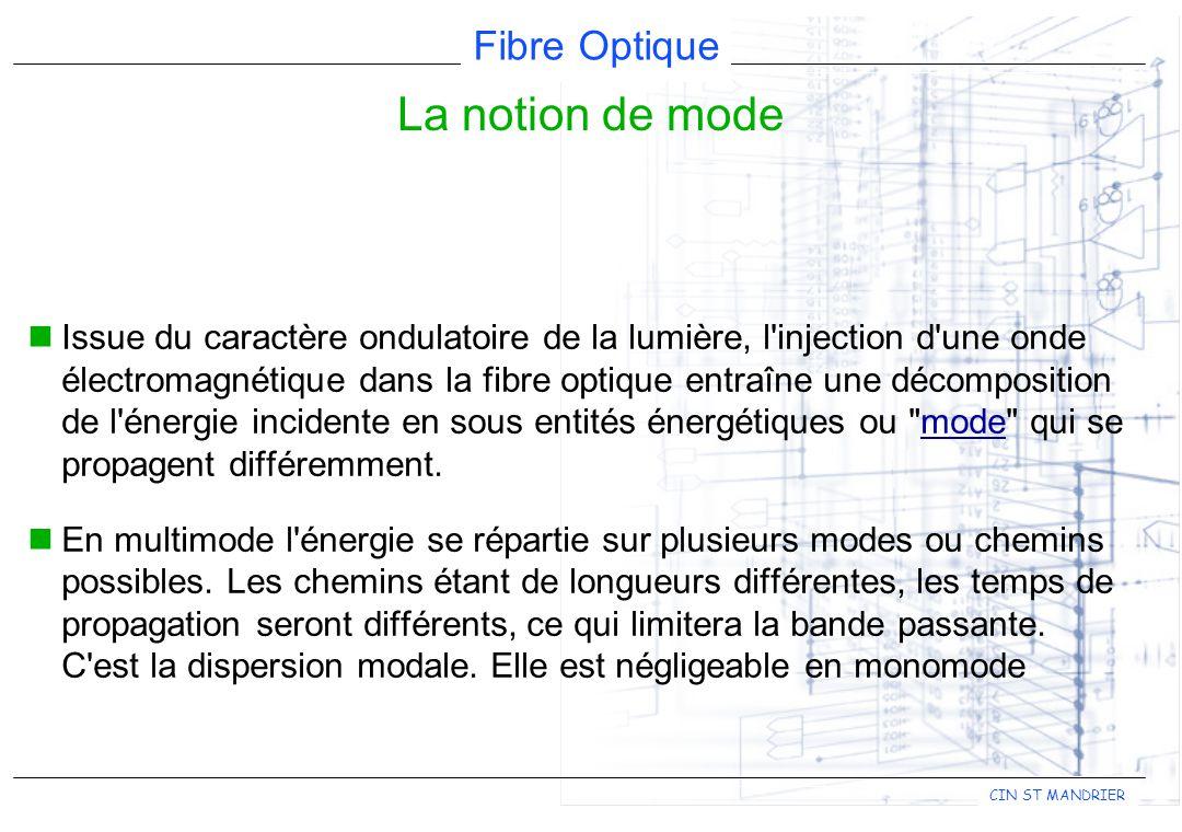 Fibre Optique CIN ST MANDRIER Issue du caractère ondulatoire de la lumière, l injection d une onde électromagnétique dans la fibre optique entraîne une décomposition de l énergie incidente en sous entités énergétiques ou mode qui se propagent différemment.mode En multimode l énergie se répartie sur plusieurs modes ou chemins possibles.