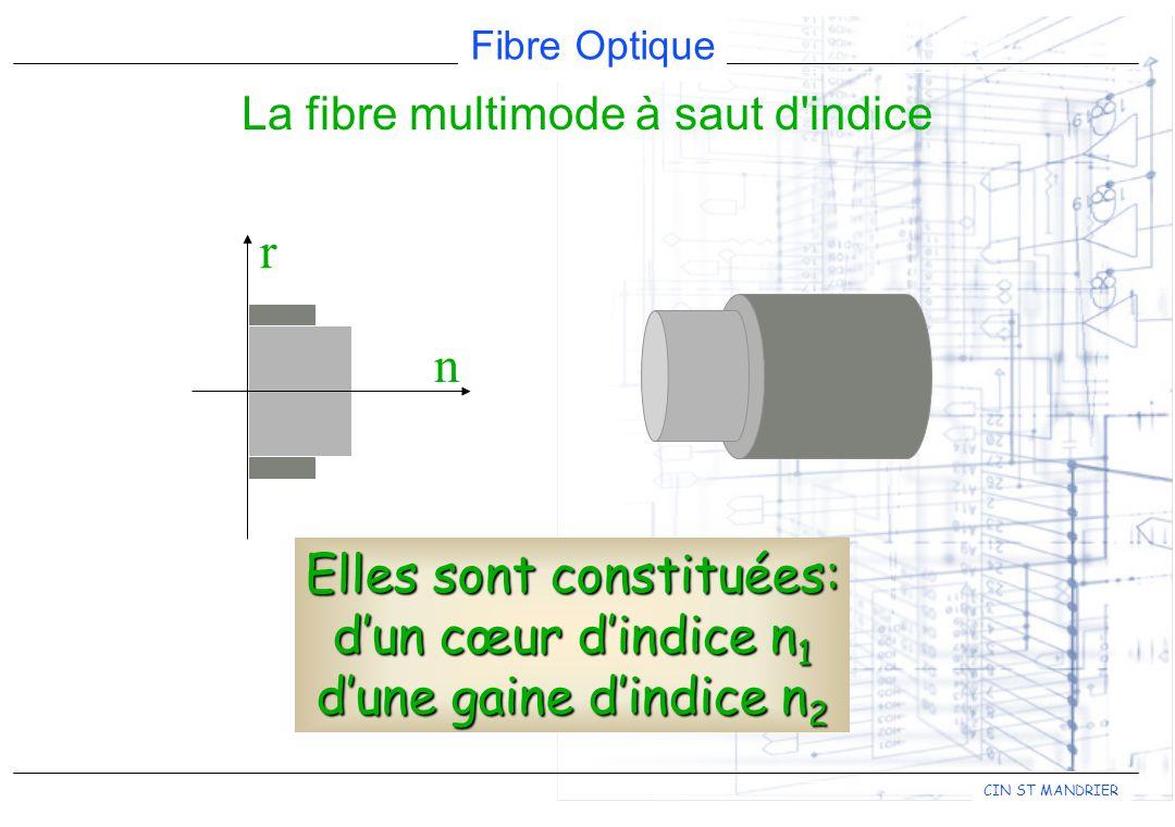 Fibre Optique CIN ST MANDRIER Elles sont constituées: dun cœur dindice n 1 dune gaine dindice n 2 r n La fibre multimode à saut d indice