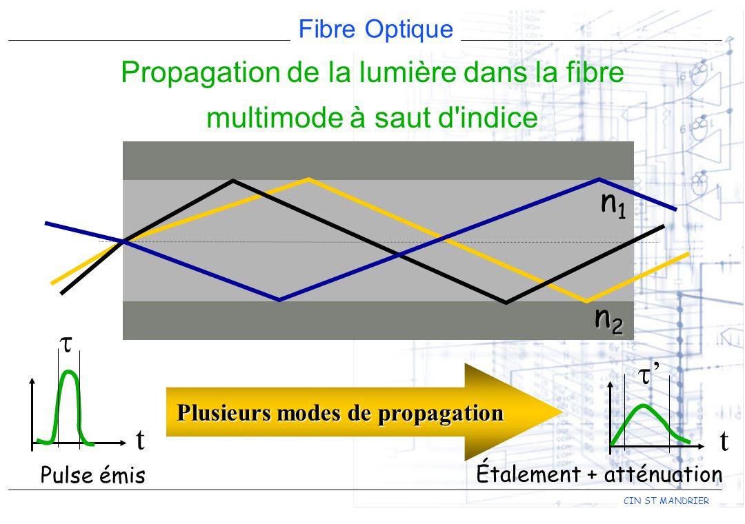 Fibre Optique CIN ST MANDRIER t Pulse émis Étalement + atténuation t n1n1n1n1 n2n2n2n2 Plusieurs modes de propagation Propagation de la lumière dans la fibre multimode à saut d indice
