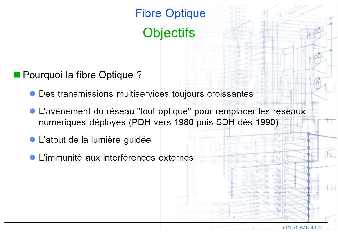Fibre Optique CIN ST MANDRIER Pourquoi la fibre Optique .