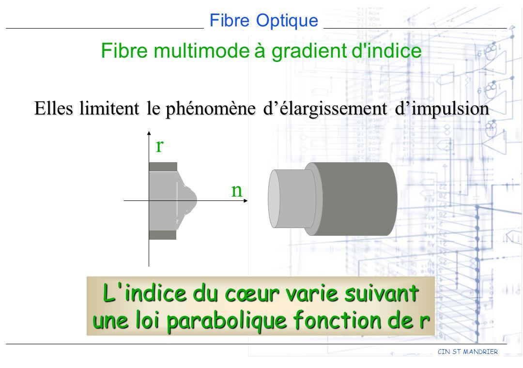 Fibre Optique CIN ST MANDRIER r n Elles limitent le phénomène délargissement dimpulsion Fibre multimode à gradient d indice L indice du cœur varie suivant une loi parabolique fonction de r