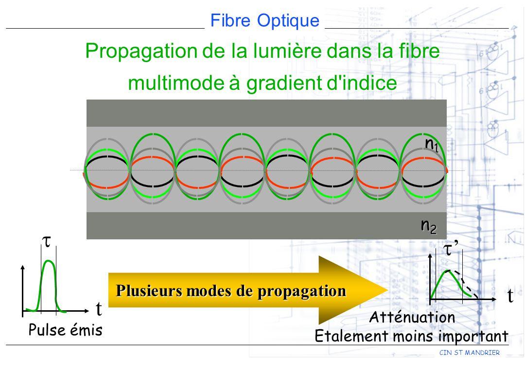 Fibre Optique CIN ST MANDRIER t Atténuation Etalement moins important t Pulse émis n1n1n1n1 n2n2n2n2 Plusieurs modes de propagation Propagation de la lumière dans la fibre multimode à gradient d indice