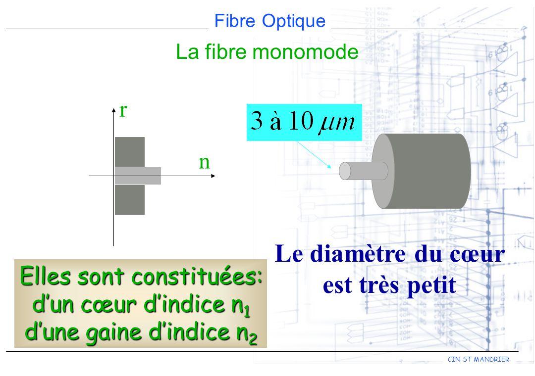 Fibre Optique CIN ST MANDRIER r n Le diamètre du cœur est très petit La fibre monomode Elles sont constituées: dun cœur dindice n 1 dune gaine dindice n 2