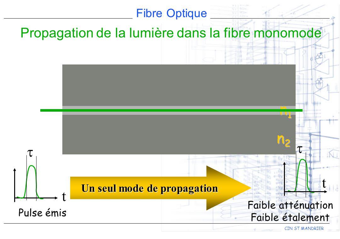 Fibre Optique CIN ST MANDRIER t Pulse émis n1n1n1n1 n2n2n2n2 t Faible atténuation Faible étalement Propagation de la lumière dans la fibre monomode Un seul mode de propagation