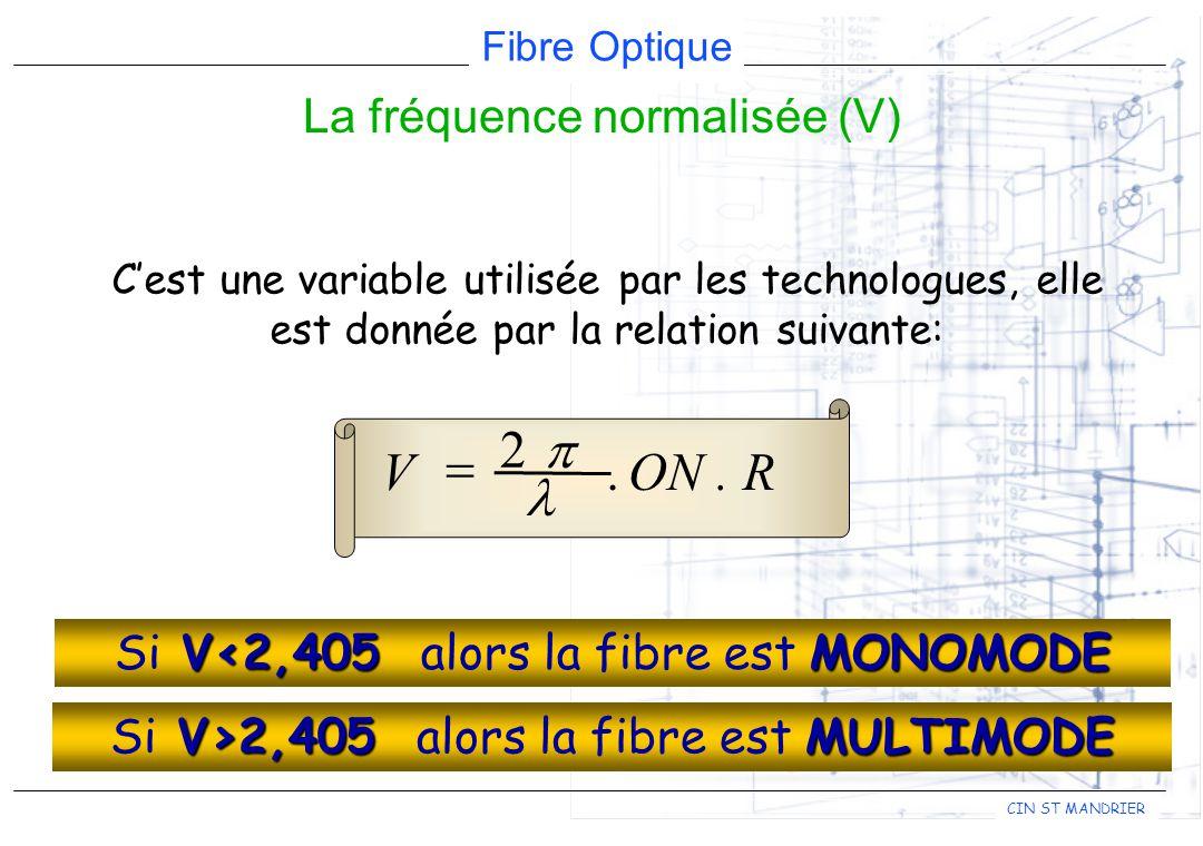 Fibre Optique CIN ST MANDRIER Cest une variable utilisée par les technologues, elle est donnée par la relation suivante: ON.