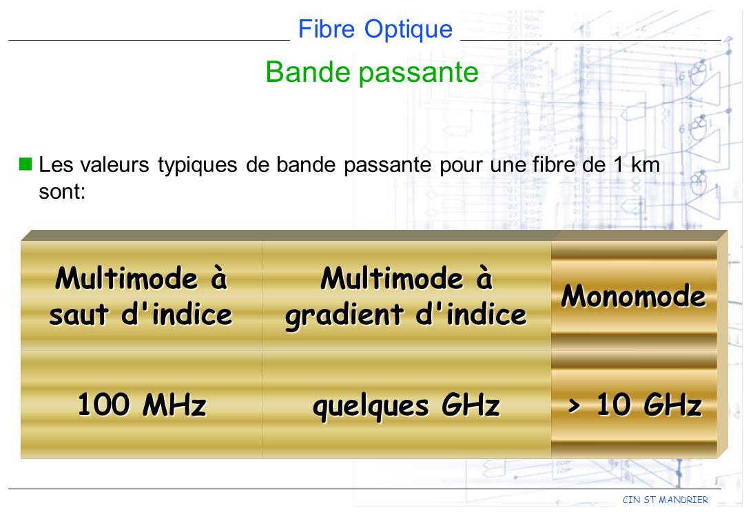 Fibre Optique CIN ST MANDRIER Les valeurs typiques de bande passante pour une fibre de 1 km sont: Bande passante 100 MHz Multimode à saut d indice quelques GHz Multimode à gradient d indice > 10 GHz Monomode