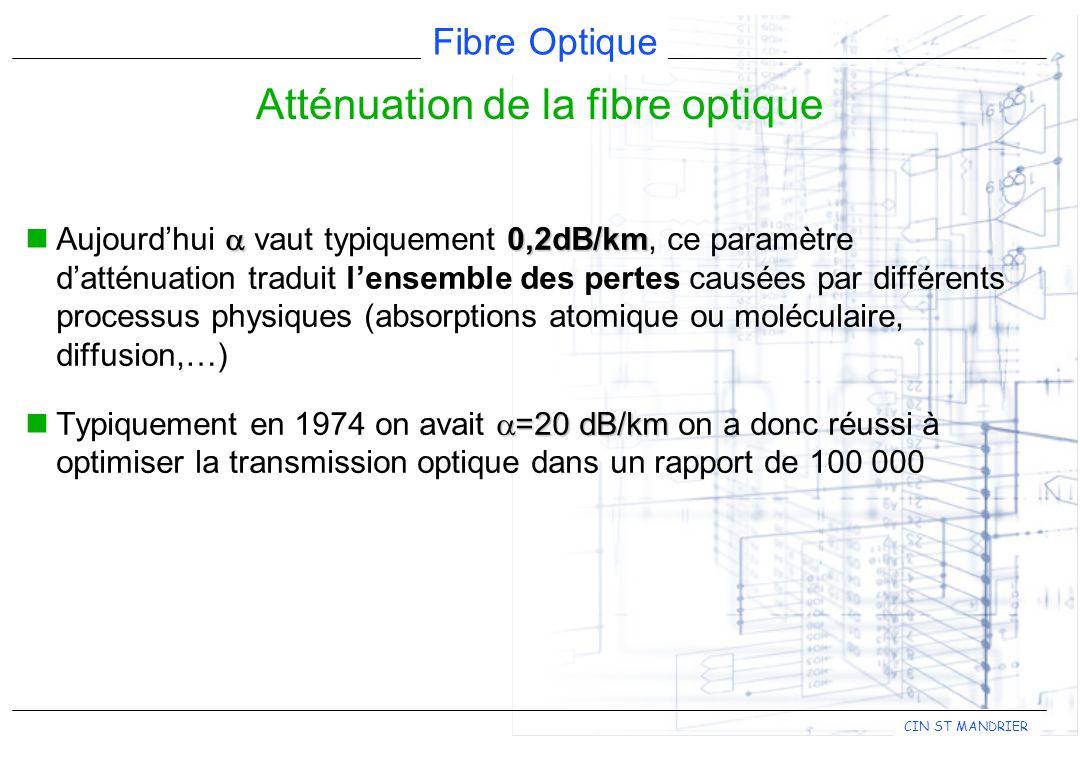 Fibre Optique CIN ST MANDRIER 0,2dB/km Aujourdhui vaut typiquement 0,2dB/km, ce paramètre datténuation traduit lensemble des pertes causées par différents processus physiques (absorptions atomique ou moléculaire, diffusion,…) =20 dB/km Typiquement en 1974 on avait =20 dB/km on a donc réussi à optimiser la transmission optique dans un rapport de 100 000 Atténuation de la fibre optique