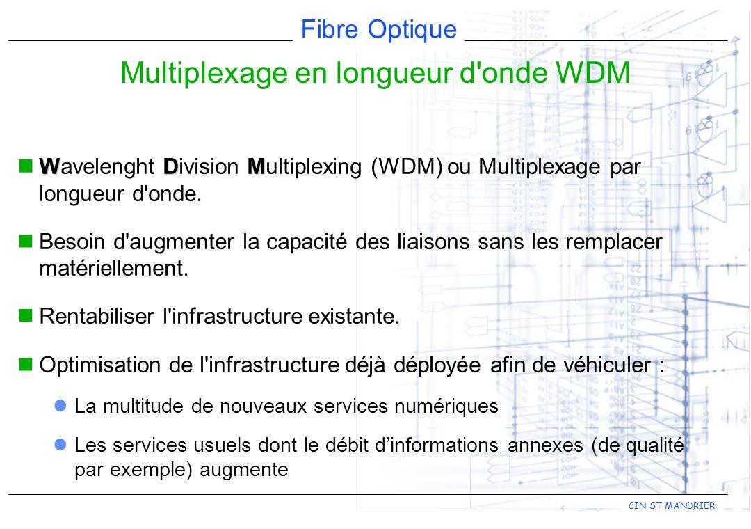 Fibre Optique CIN ST MANDRIER Multiplexage en longueur d onde WDM WDM Wavelenght Division Multiplexing (WDM) ou Multiplexage par longueur d onde.
