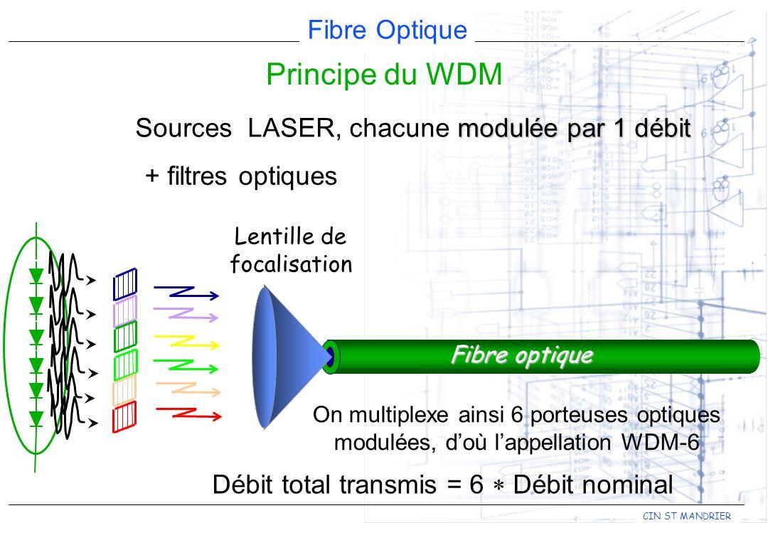 Fibre Optique CIN ST MANDRIER modulée par 1 débit Sources LASER, chacune modulée par 1 débit Fibre optique Débit total transmis = 6 Débit nominal On multiplexe ainsi 6 porteuses optiques modulées, doù lappellation WDM-6 + filtres optiques Principe du WDM Lentille de focalisation