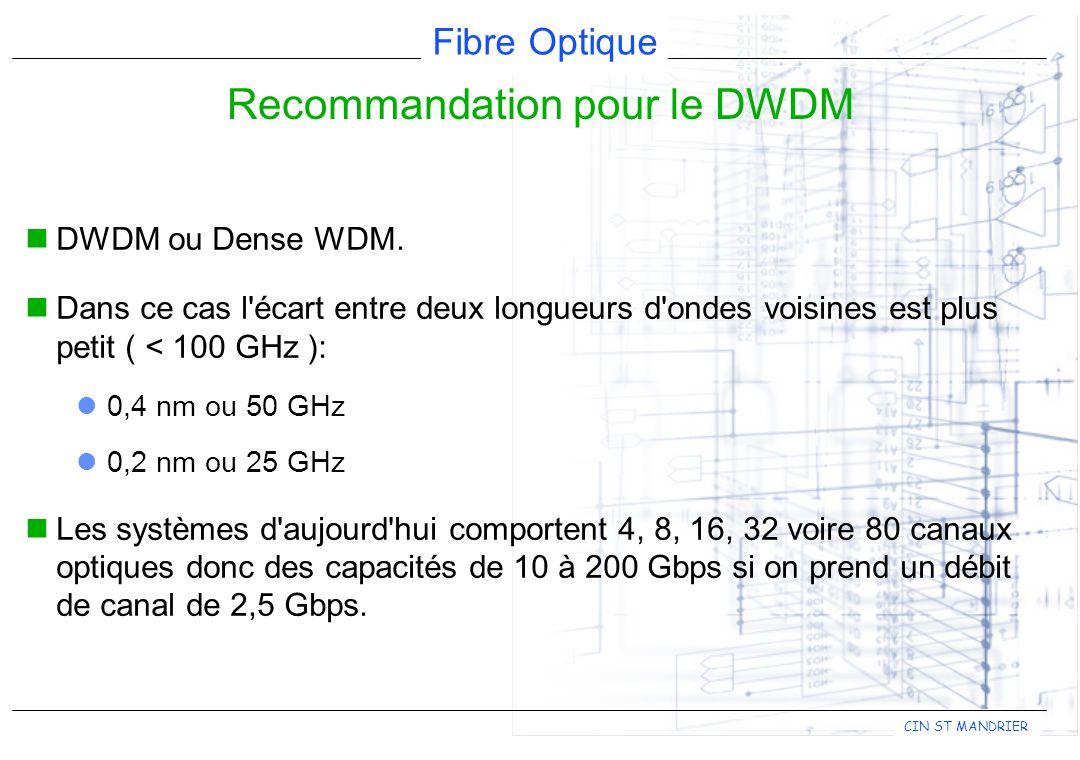 Fibre Optique CIN ST MANDRIER DWDM ou Dense WDM.