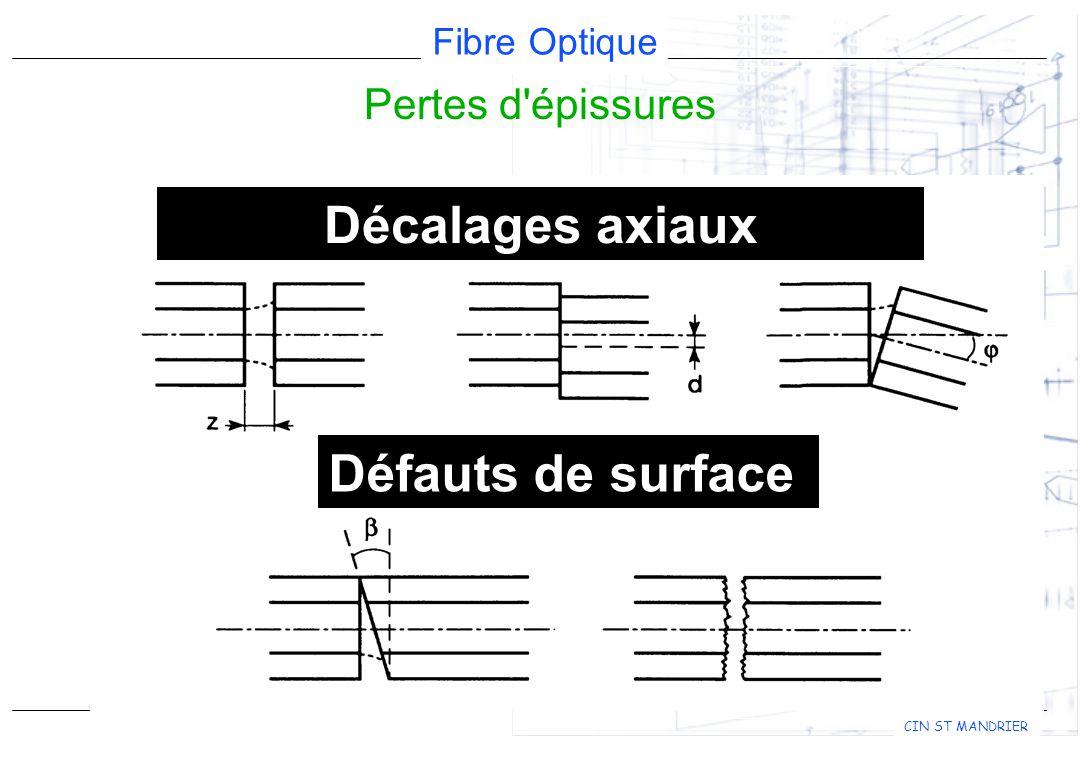 Fibre Optique CIN ST MANDRIER Décalages axiaux Défauts de surface Pertes d épissures