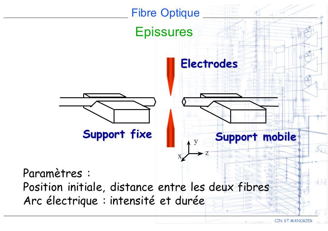 Fibre Optique CIN ST MANDRIER a z x yElectrodes Support fixe Paramètres : Position initiale, distance entre les deux fibres Arc électrique : intensité et durée Support mobile Epissures
