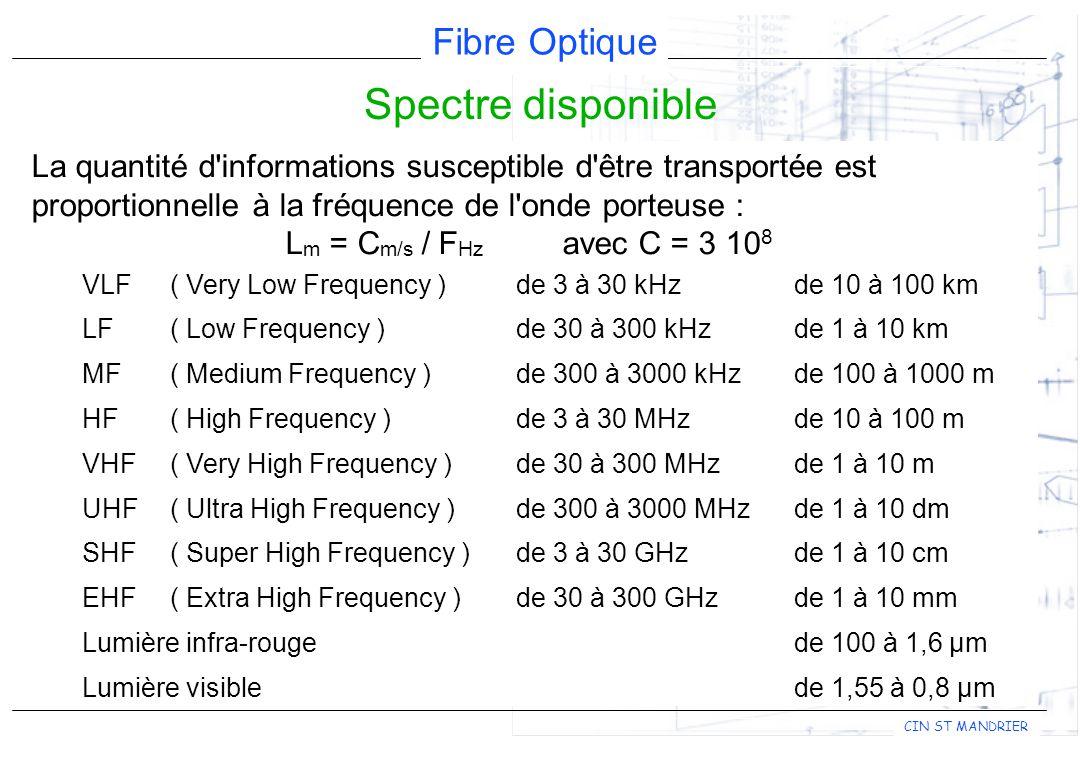 Fibre Optique CIN ST MANDRIER Spectre disponible La quantité d informations susceptible d être transportée est proportionnelle à la fréquence de l onde porteuse : L m = C m/s / F Hz avec C = 3 10 8 VLF( Very Low Frequency )de 3 à 30 kHzde 10 à 100 km LF( Low Frequency )de 30 à 300 kHzde 1 à 10 km MF ( Medium Frequency )de 300 à 3000 kHzde 100 à 1000 m HF ( High Frequency )de 3 à 30 MHzde 10 à 100 m VHF ( Very High Frequency )de 30 à 300 MHzde 1 à 10 m UHF( Ultra High Frequency )de 300 à 3000 MHzde 1 à 10 dm SHF( Super High Frequency )de 3 à 30 GHzde 1 à 10 cm EHF( Extra High Frequency )de 30 à 300 GHzde 1 à 10 mm Lumière infra-rouge de 100 à 1,6 µm Lumière visiblede 1,55 à 0,8 µm