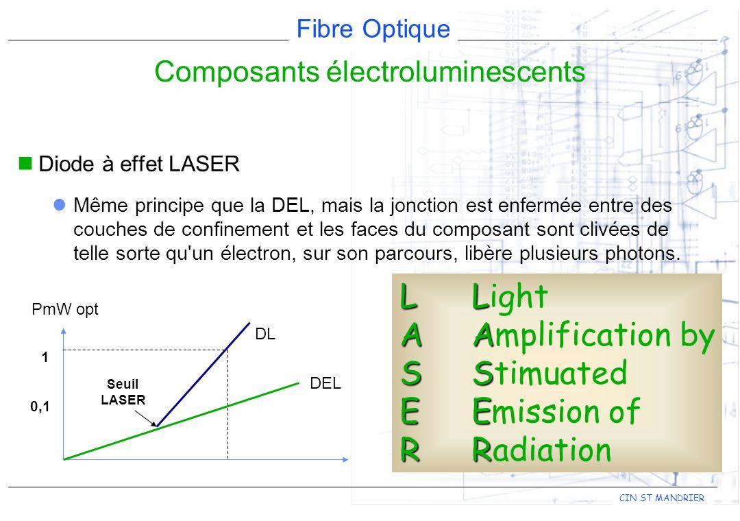 Fibre Optique CIN ST MANDRIER Composants électroluminescents Diode à effet LASER Même principe que la DEL, mais la jonction est enfermée entre des couches de confinement et les faces du composant sont clivées de telle sorte qu un électron, sur son parcours, libère plusieurs photons.