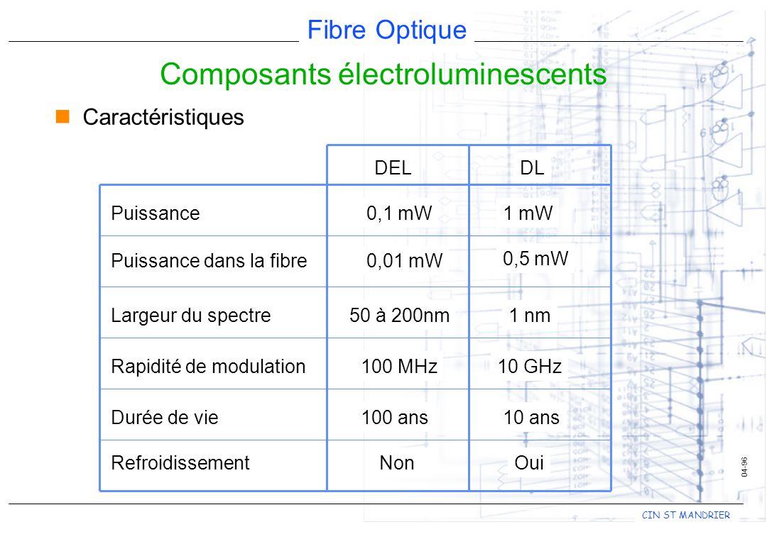 Fibre Optique CIN ST MANDRIER 04-96 nCaractéristiques DELDL Puissance Puissance dans la fibre Largeur du spectre Rapidité de modulation Durée de vie RefroidissementNonOui 0,1 mW1 mW 0,01 mW 0,5 mW 50 à 200nm1 nm 100 MHz10 GHz 100 ans10 ans Composants électroluminescents