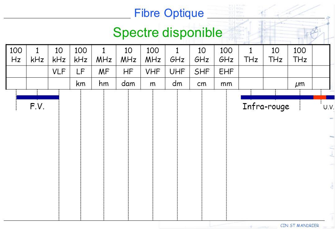 Fibre Optique CIN ST MANDRIER Spectre disponible 100 Hz 1 kHz 10 kHz 100 kHz 1 MHz 10 MHz 100 MHz 1 GHz 10 GHz 100 GHz 1 THz 10 THz 100 THz VLFLFMFHFVHFUHFSHFEHF kmhmdammdmcmmmµm F.V.Infra-rouge U.V.