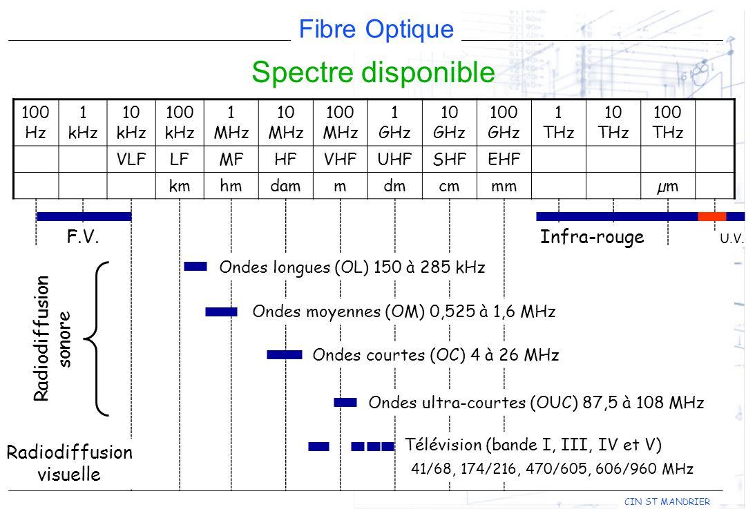 Fibre Optique CIN ST MANDRIER Spectre disponible 100 Hz 1 kHz 10 kHz 100 kHz 1 MHz 10 MHz 100 MHz 1 GHz 10 GHz 100 GHz 1 THz 10 THz 100 THz VLFLFMFHFVHFUHFSHFEHF kmhmdammdmcmmmµm F.V.Infra-rouge Radiodiffusion sonore Ondes longues (OL) 150 à 285 kHz Télévision (bande I, III, IV et V) Ondes moyennes (OM) 0,525 à 1,6 MHz Ondes courtes (OC) 4 à 26 MHz Ondes ultra-courtes (OUC) 87,5 à 108 MHz Radiodiffusion visuelle 41/68, 174/216, 470/605, 606/960 MHz U.V.