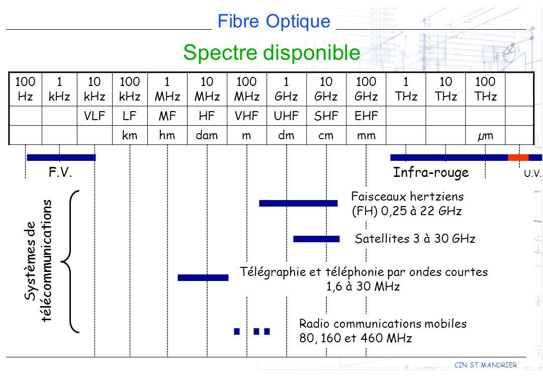 Fibre Optique CIN ST MANDRIER Spectre disponible 100 Hz 1 kHz 10 kHz 100 kHz 1 MHz 10 MHz 100 MHz 1 GHz 10 GHz 100 GHz 1 THz 10 THz 100 THz VLFLFMFHFVHFUHFSHFEHF kmhmdammdmcmmmµm F.V.Infra-rouge Systèmes de télécommunications Radio communications mobiles 80, 160 et 460 MHz Faisceaux hertziens (FH) 0,25 à 22 GHz Satellites 3 à 30 GHz Télégraphie et téléphonie par ondes courtes 1,6 à 30 MHz U.V.
