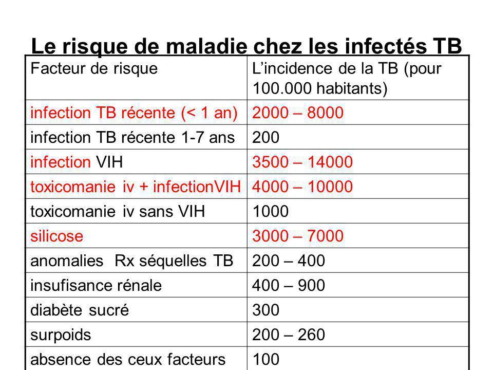 Le risque de maladie chez les infectés TB Facteur de risqueLincidence de la TB (pour 100.000 habitants) infection TB récente (< 1 an)2000 – 8000 infection TB récente 1-7 ans200 infection VIH3500 – 14000 toxicomanie iv + infectionVIH4000 – 10000 toxicomanie iv sans VIH1000 silicose3000 – 7000 anomalies Rx séquelles TB200 – 400 insufisance rénale400 – 900 diabète sucré300 surpoids200 – 260 absence des ceux facteurs100