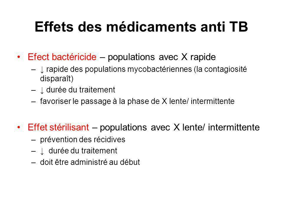 Effets des médicaments anti TB Efect bactéricide – populations avec X rapide – rapide des populations mycobactériennes (la contagiosité disparaît) – durée du traitement –favoriser le passage à la phase de X lente/ intermittente Effet stérilisant – populations avec X lente/ intermittente –prévention des récidives – durée du traitement –doit être administré au début