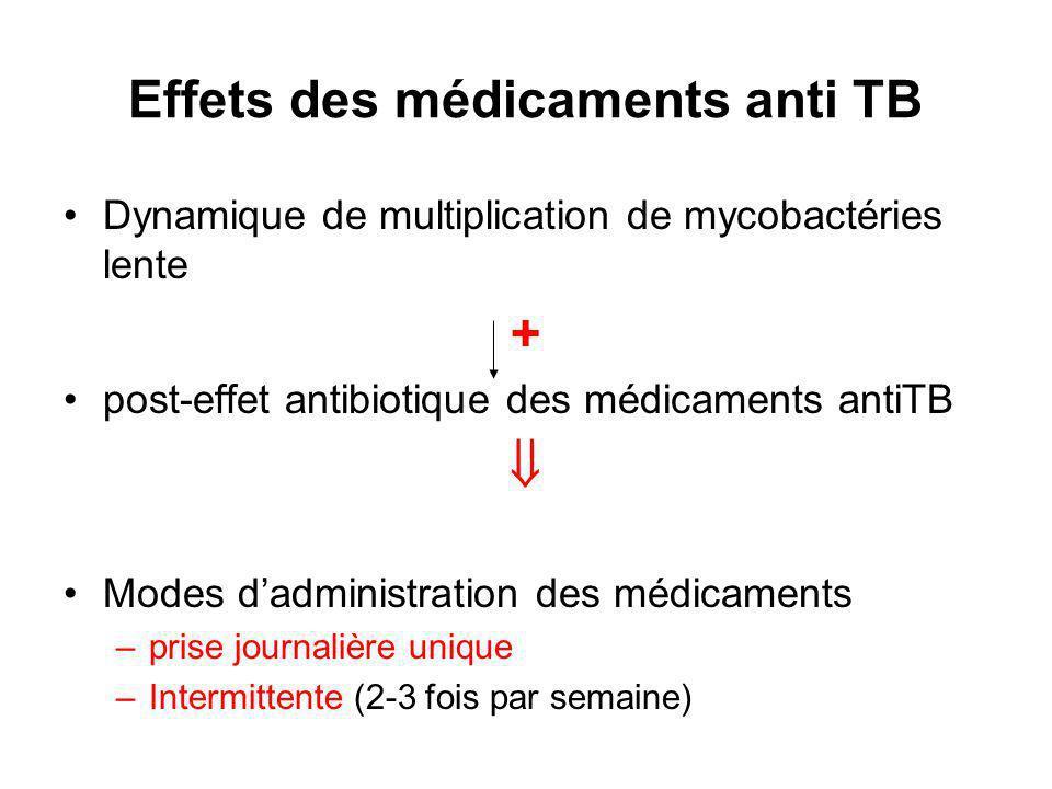 Effets des médicaments anti TB Dynamique de multiplication de mycobactéries lente + post-effet antibiotique des médicaments antiTB Modes dadministration des médicaments –prise journalière unique –Intermittente (2-3 fois par semaine)