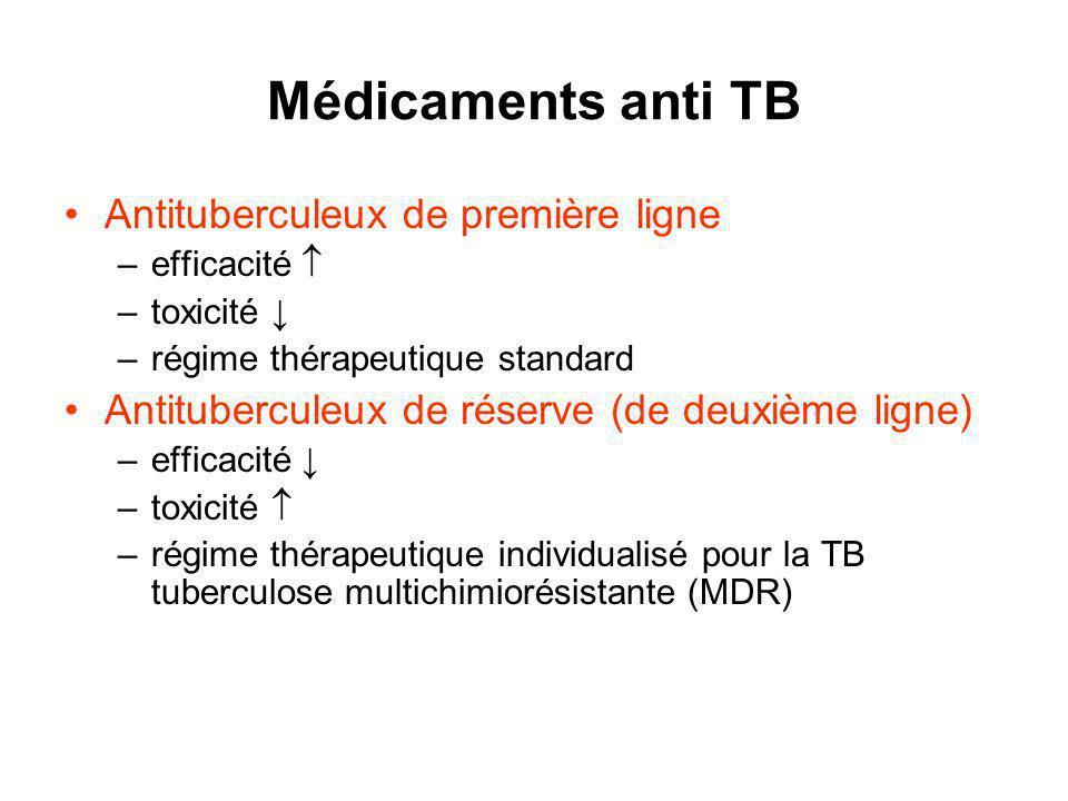 Médicaments anti TB Antituberculeux de première ligne –efficacité –toxicité –régime thérapeutique standard Antituberculeux de réserve (de deuxième ligne) –efficacité –toxicité –régime thérapeutique individualisé pour la TB tuberculose multichimiorésistante (MDR)