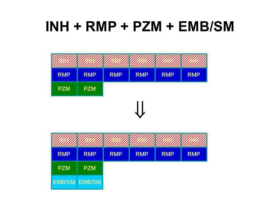 INH + RMP + PZM + EMB/SM INH PZM RMP PZM INH RMP INH RMP EMB/SM